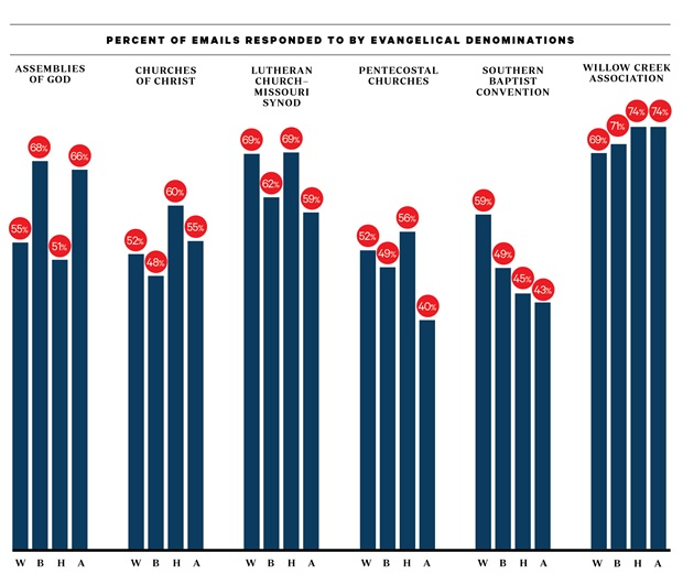 response rate for evangelicals